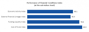 CII and IBA launch a Quarterly Financial Conditions Index