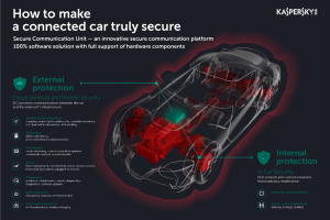 Kaspersky Lab, AVL Software and Functions GmbH Collaborates to Secure-By-Design Connected Cars