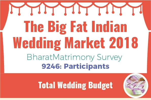 The Big Fat Indian Wedding Market Survey 2018